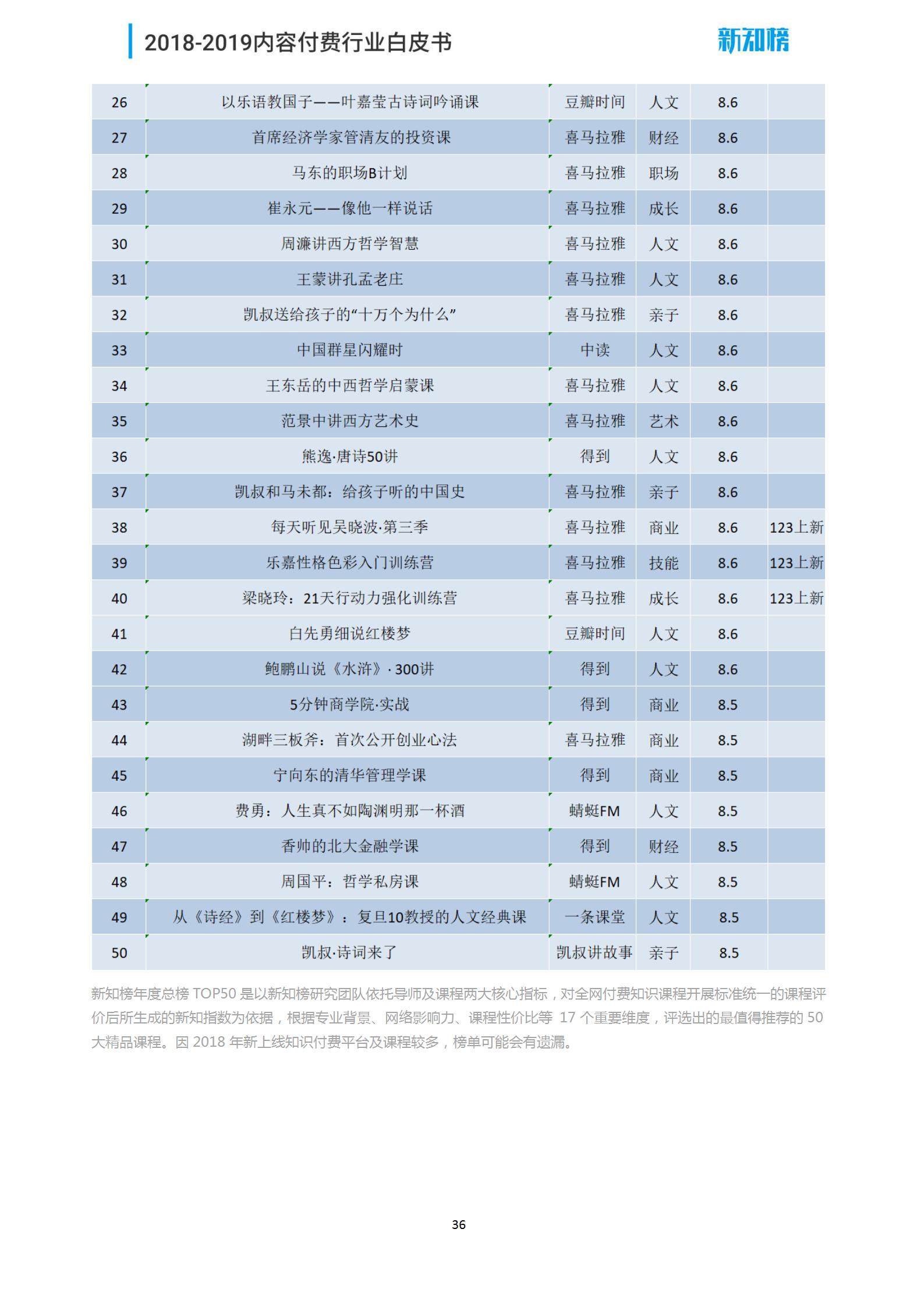 新知榜2018-2019内容付费行业白皮书_36.png