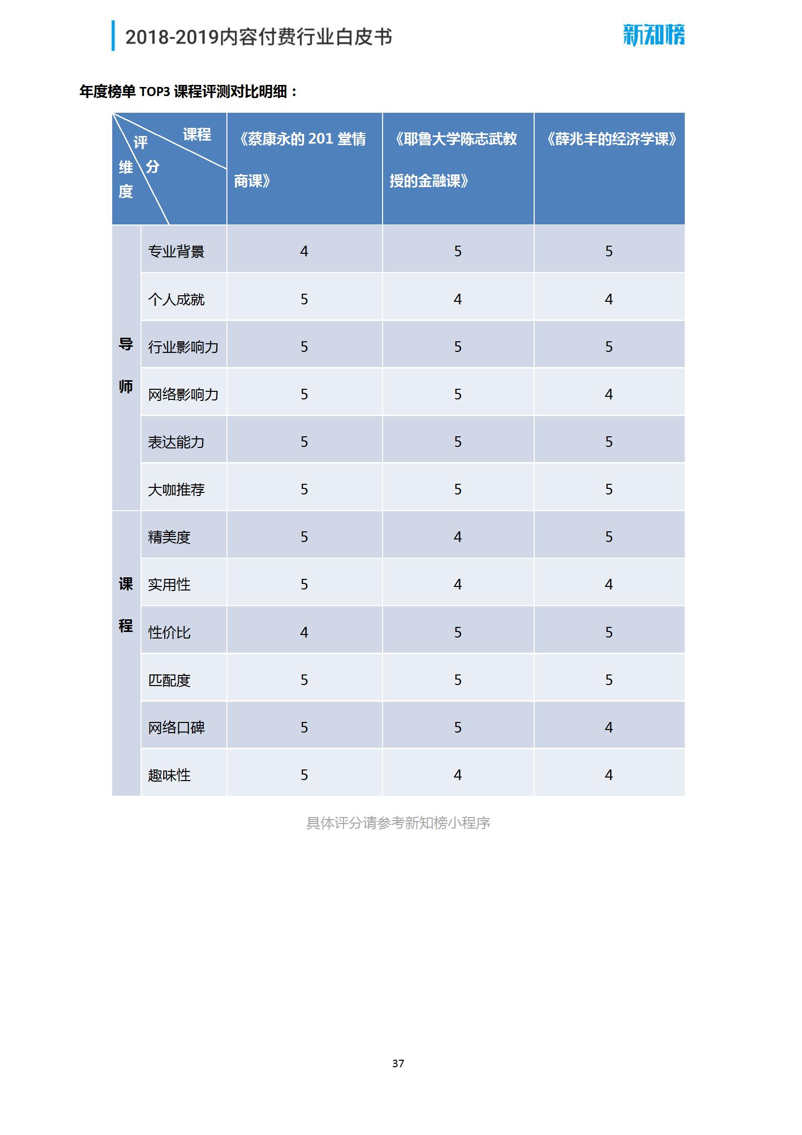 新知榜2018-2019内容付费行业白皮书_37.png